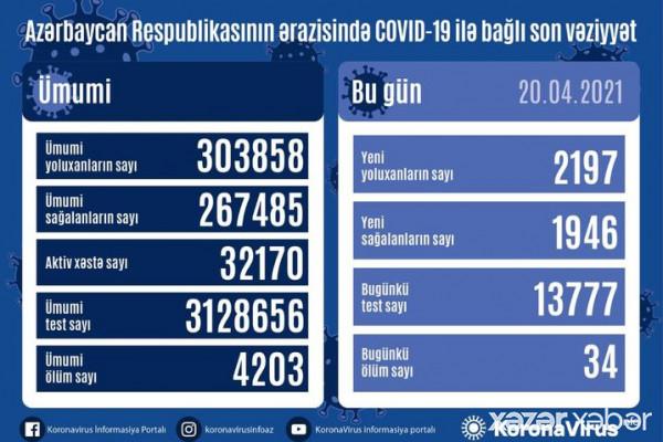 Azərbaycanda 2197 nəfər COVID-19-a yoluxub, 34 nəfər vəfat edib