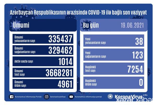 Azərbaycanda son sutkada COVID-19-dan vəfat edən olmayıb